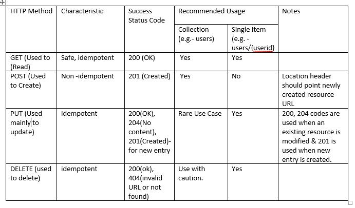 HTTP methods – ITEduTips